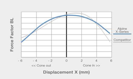 X-Series-Speaker-Motor-Linearity